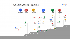 search-timeline-for-blog-post-001